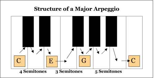 Major Arpeggios Musical Structure