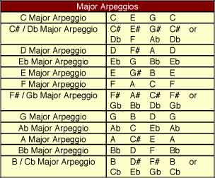 Major Arpeggios - Musical Scales and Pitching Exercises for Singing Too