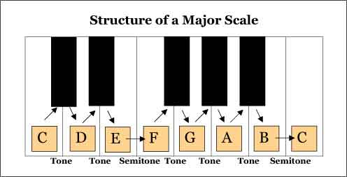 Major Scales are Musical Scales that are Great Pitching Exercises Too!