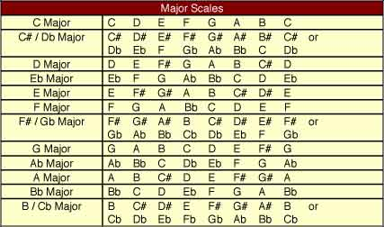 Piano piano chords exercises : Major Scales - A Musical Scale and Great Pitching Exercise Too ...