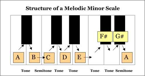 Melodic Minor Scales are useful pitching exercises and musical scales