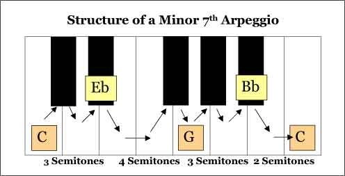 Minor 7th Arpeggio Structure - understanding the Pitching Exercises