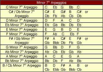Minor 7th Arpeggios as pitching exercises and musical scales