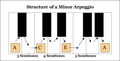 Minor Arpeggios Musical Structure