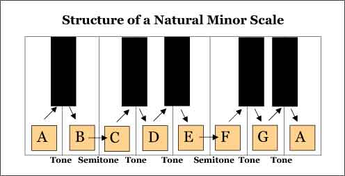 Structure of a Natural Minor Scale, a Useful Musical Scale.